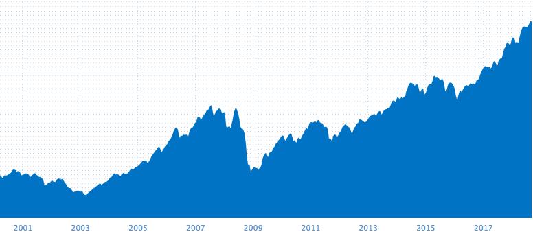 Sparer du til dine barn - Oslo børs 2000-2018